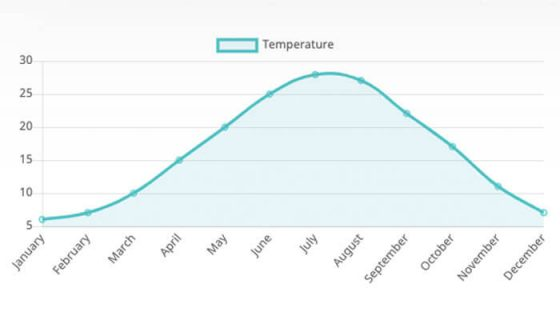 Annual Average Temperature Graph for Pamukkale